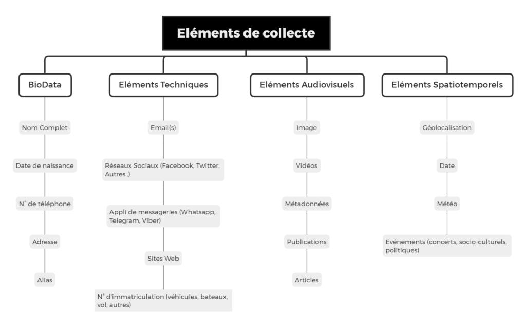 schéma-de-collecte-OSINT-flowchart